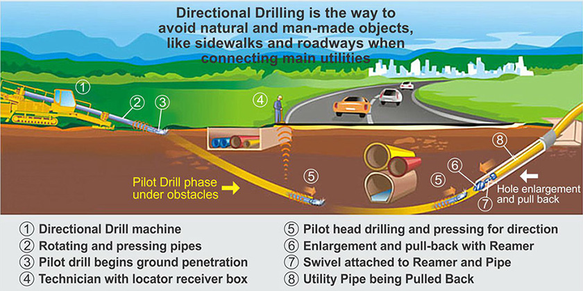 Aardvark Construction and Drilling Horizontal Directional Drilling 5